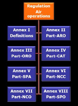 normativa EASA Operaciones
