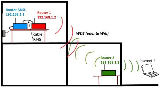 instalacion routers
